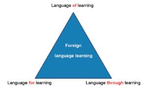 Mengenal Istilah Languge of, Language for, dan Language through Pada Pembelajaran Sains berbahasa Inggris