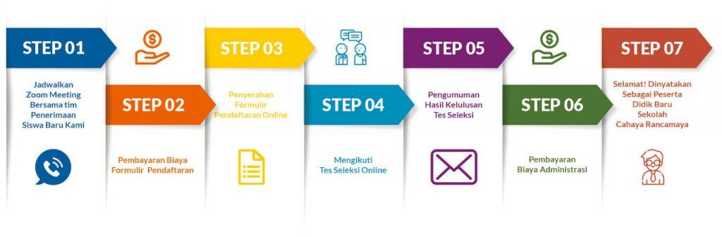 Langkah Pendaftaran